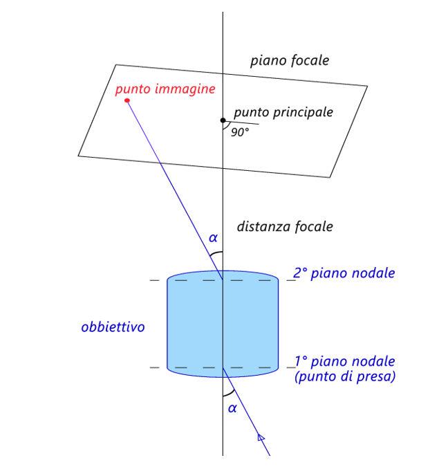orientamento_interno_2