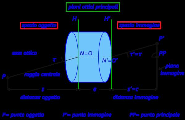 orientamento interno 1